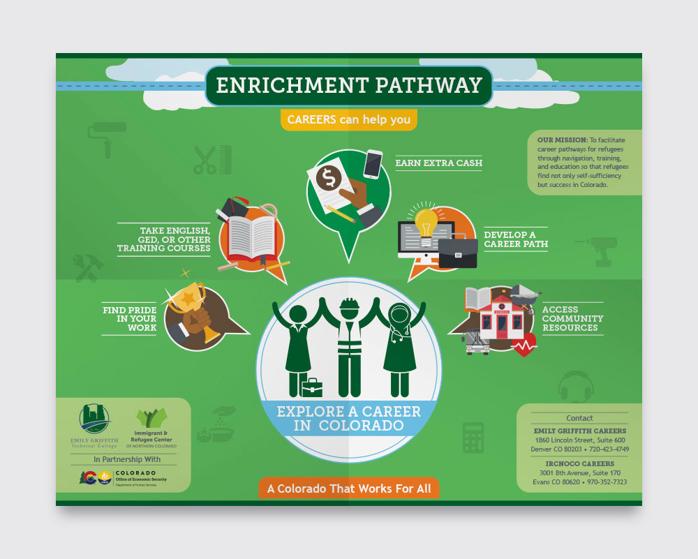 CDHS: Job Corps Enrichment Pathway infographic poster