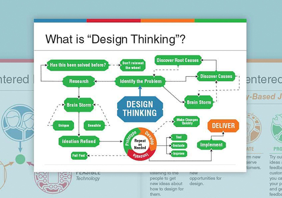 A graphic of the process of design thinking